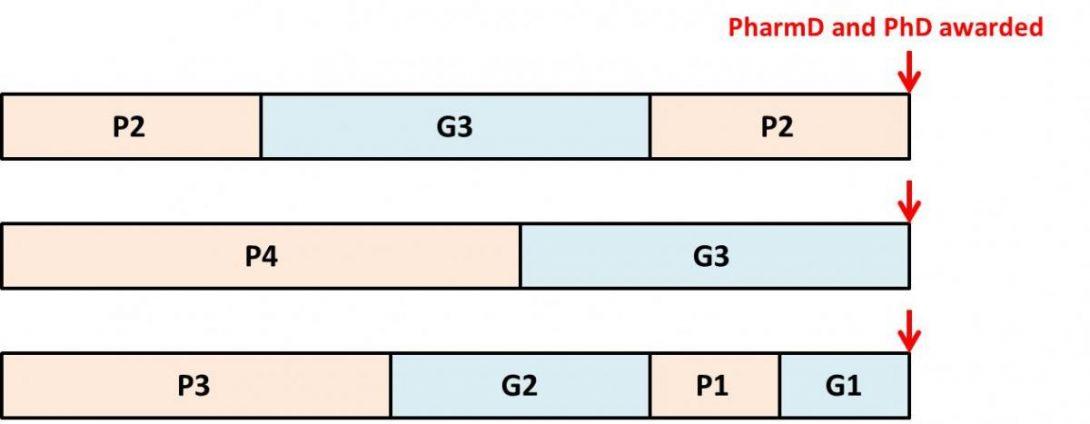 Timeline for pharmD/phD program